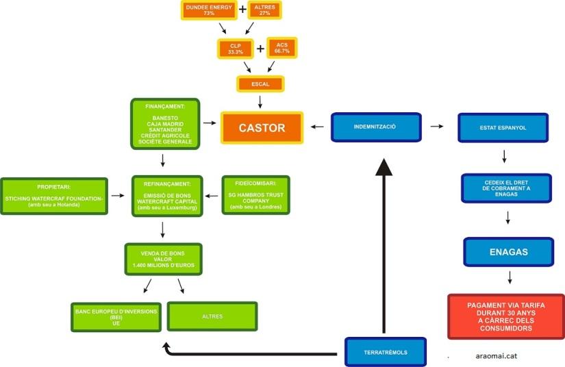 esquema-castor1